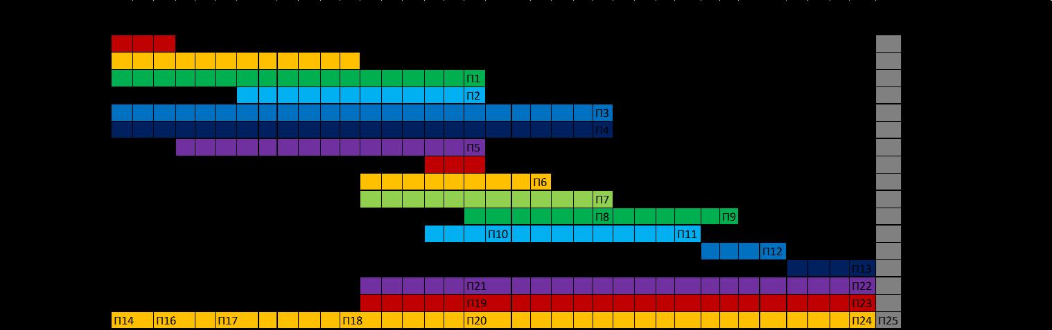 Χρονοδιάγραμμα υλοποίησης έργου