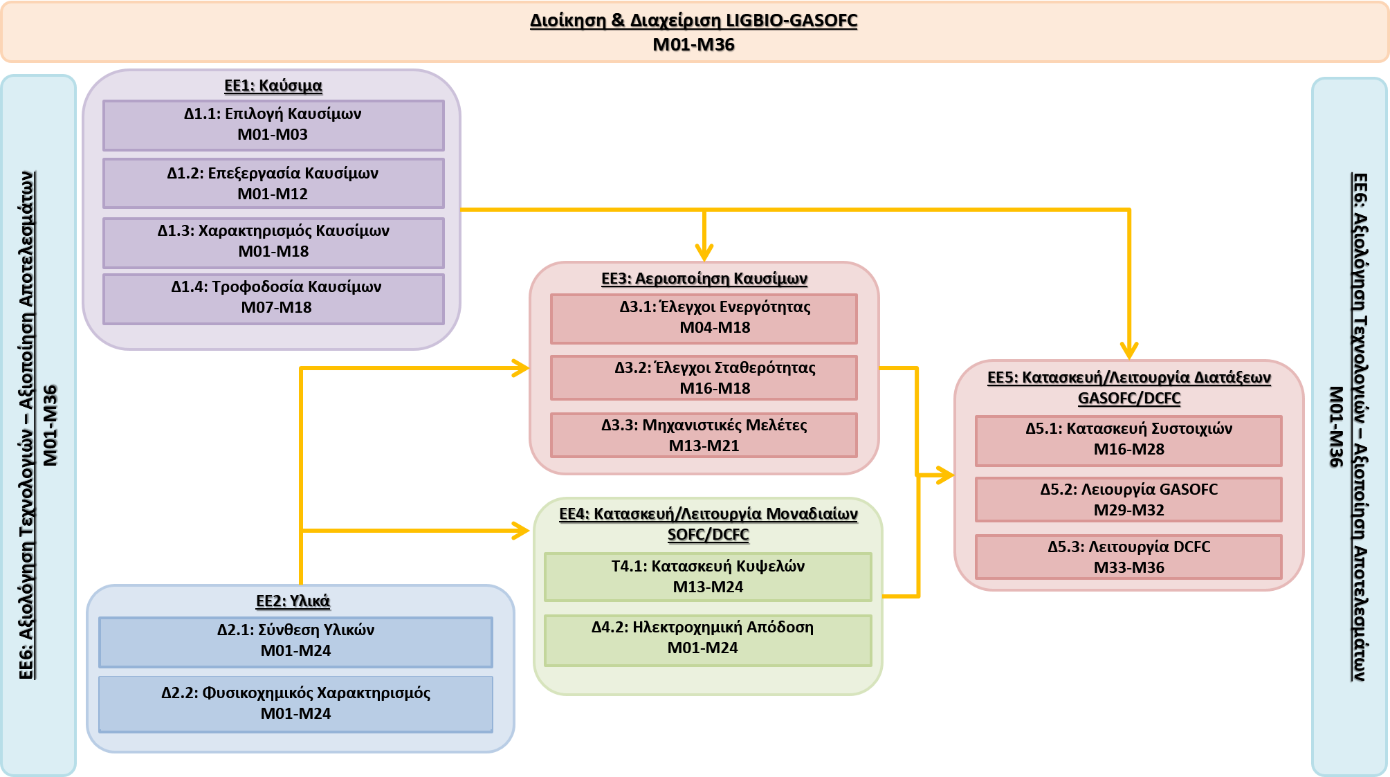 Διάγραμμα PERT έργου
